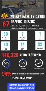 Infographic with details about UHP investigations of fatal crashes to date