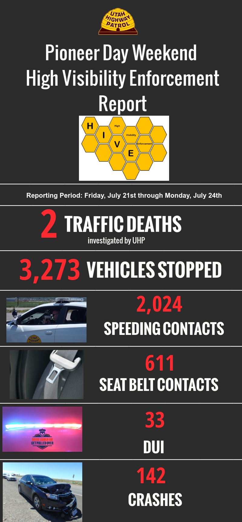Information about UHP high visibility enforcement results from Pioneer Day weekend.