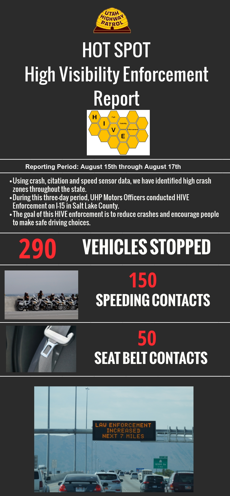 Infographic with details about HIVE enforcement conducted by motor squad August 15th through 17th. They stopped 290 vehicles, had 150 speeding contacts and 50 seat belt contacts.