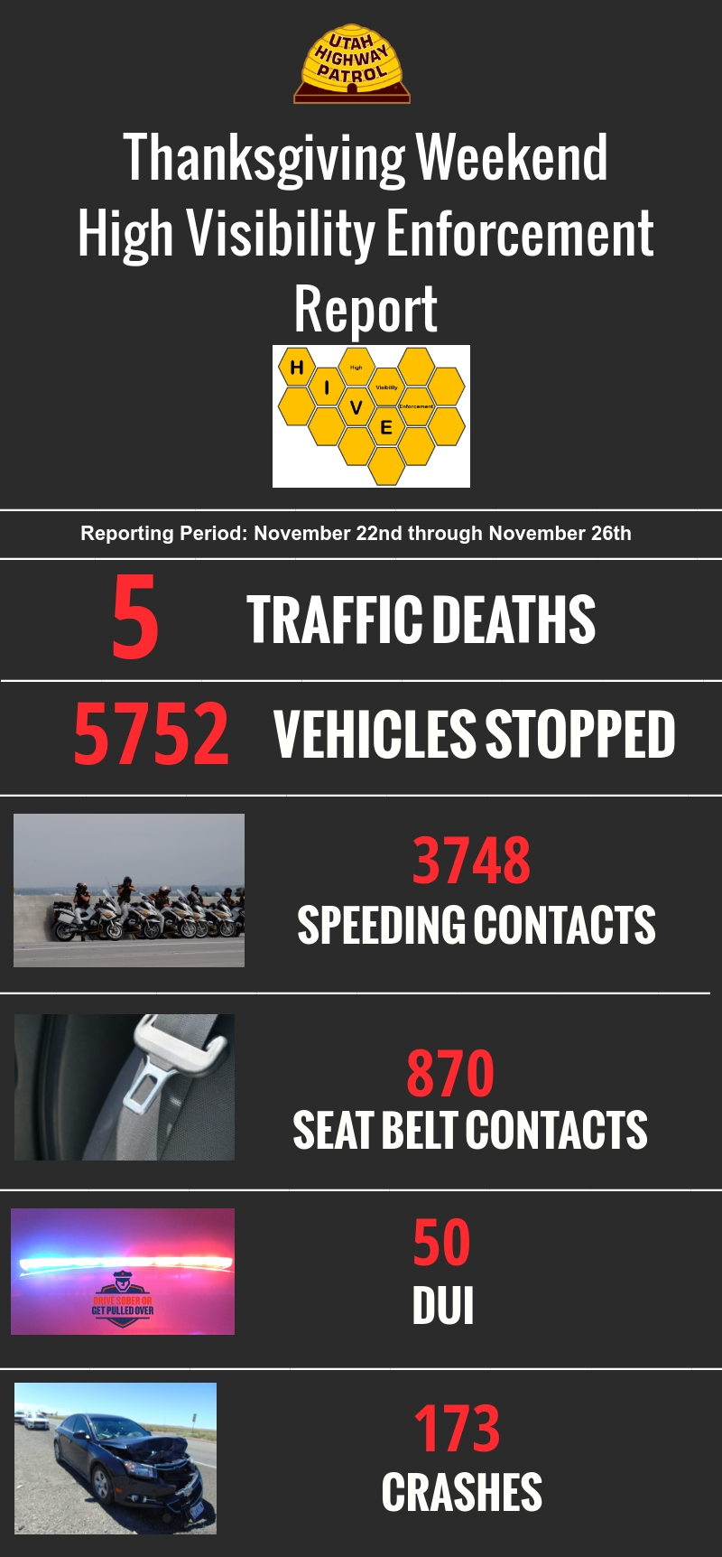 Results from UHP's Thanksgiving weekend enforcement - 5 traffic deaths, 5752 vehicles stopped, 3748 speeding contacts, 870 seat belt contacts, 50 DUI and 173 crashes