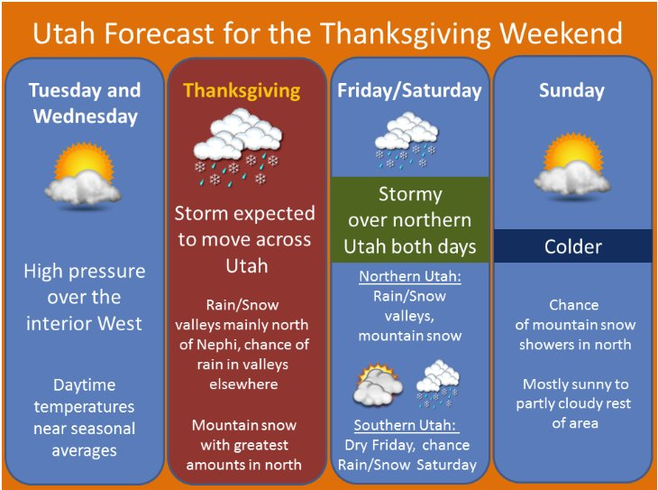 raveling this Thanksgiving Holiday? Expect good travel weather Tuesday and Wednesday and again on Sunday within the state of Utah. However, some stormy weather will occur from Thanksgiving through Saturday, mainly across the north.